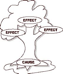 Cause and effect of stress essays - Alive After Five
